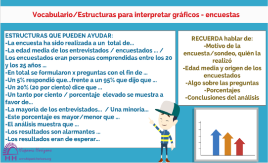 interpretar gráficos, Hispanic Horizons