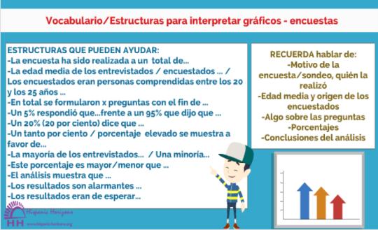 interpretar gráficos, Hispanic Horizons